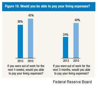 fed-living-expenses
