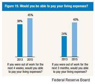 fed-living-expenses