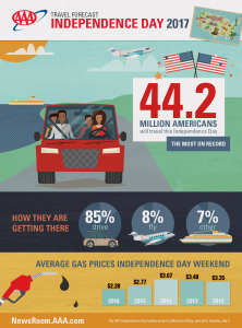 AAA July 4, 2017, infographic