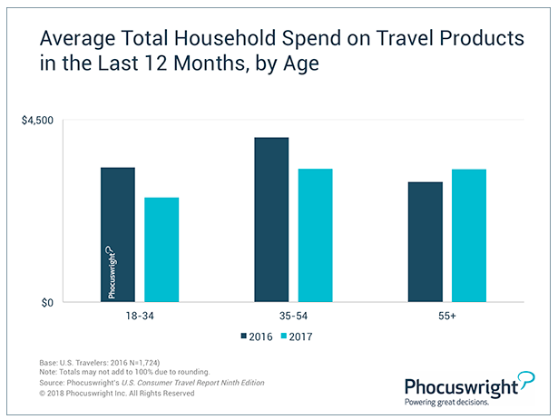 Average travel spending (Phocuswritght)