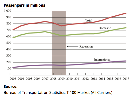 Airline passenger traffic 2003-17