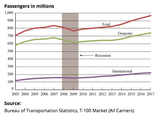 Airline passenger traffic 2003-17