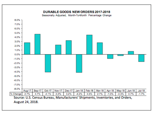 Census July 2018 durable goods chart