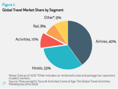 Phocuswright chart of activities share of travel
