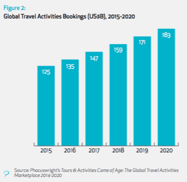 Phocuswright global activities bookings